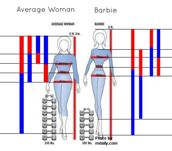 So I thought how does the grotesquely proportioned Barbie, compare